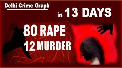 Photo of 13 दिनों में 80 रेप,12 हत्याएं, यह है राजधानी दिल्ली का क्राइम ग्राफ