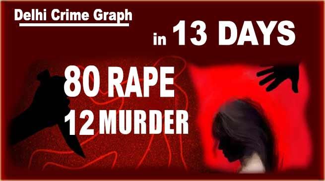 13 दिनों में 80 रेप,12 हत्याएं, यह है राजधानी दिल्ली का क्राइम ग्राफ